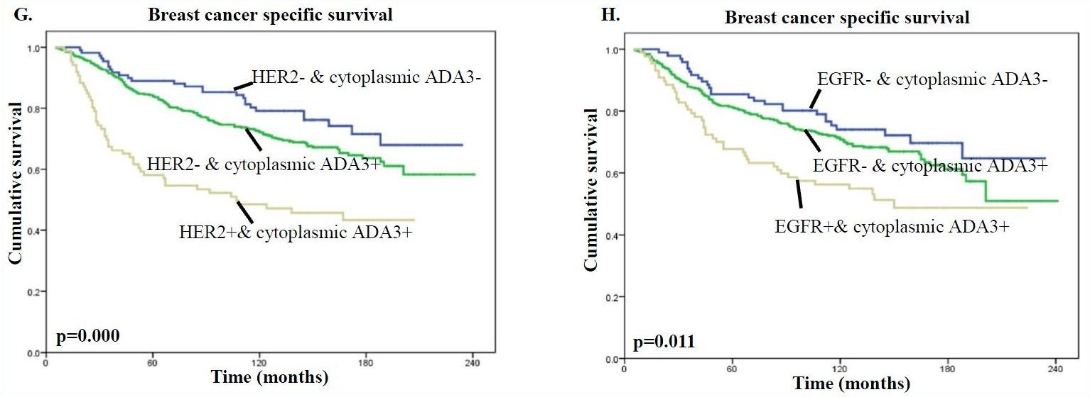 biomarker fig 3