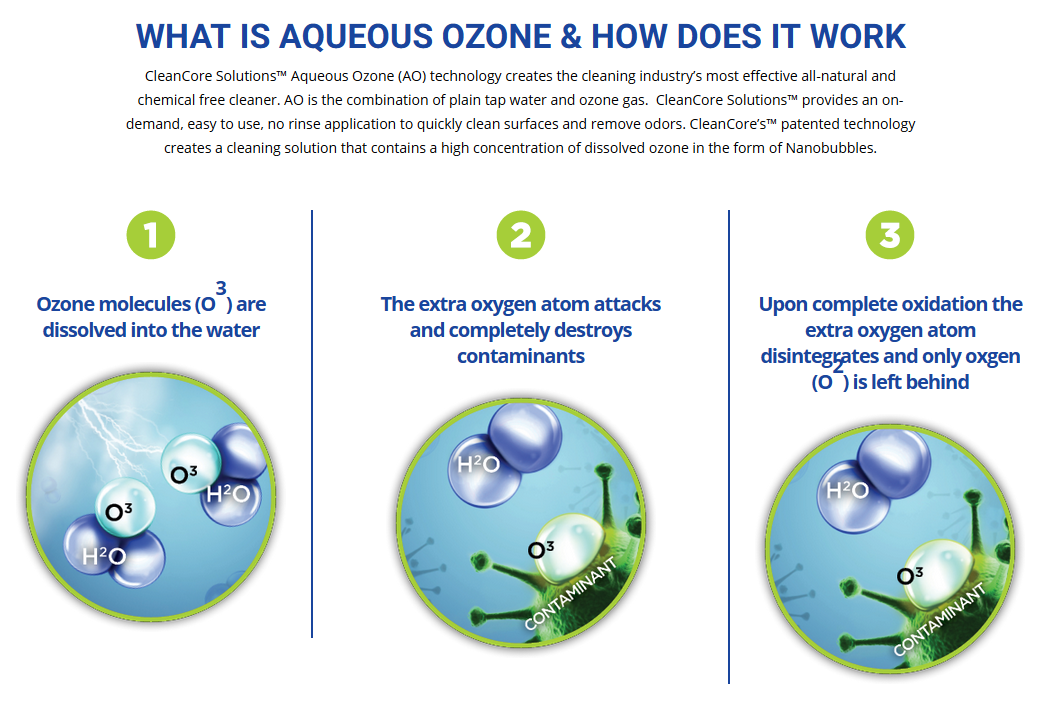 What is aqueous ozone and how does it work. First, Ozone molecules, which are made up of three oxygen atoms. are dissolved in water. Then the extra oxygen attacks and destroys contaminants. Finallly, the extra atom disinitragaes from the ozone molecule leaving behind only simple oxygen.