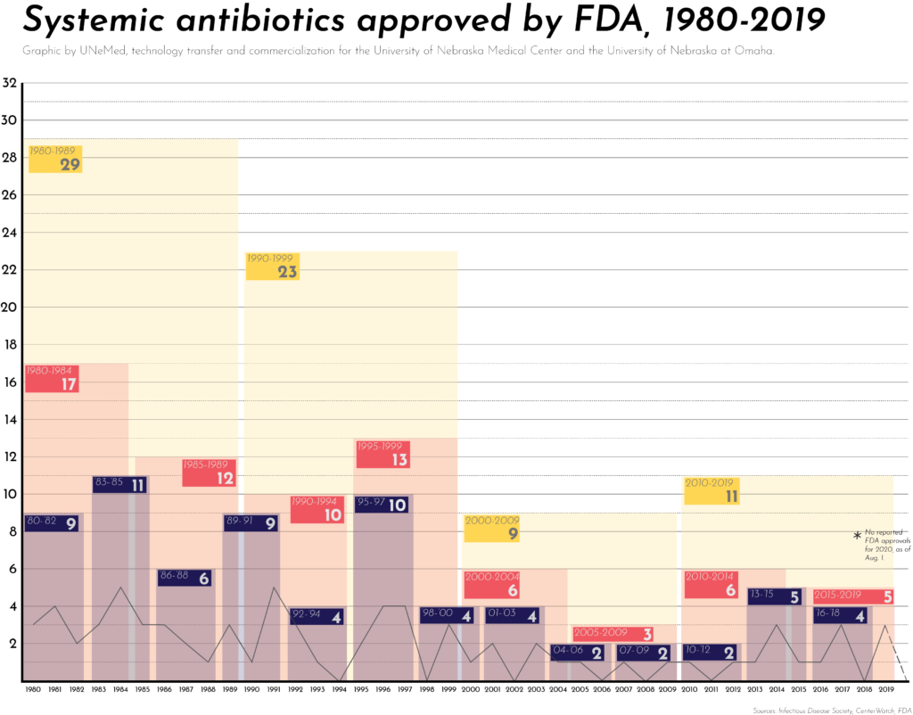 US Antibiotic Pipeline